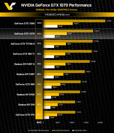 NVIDIA-GeForce-GTX-1070-3DMark-Firestrike-Performance-635x742.png