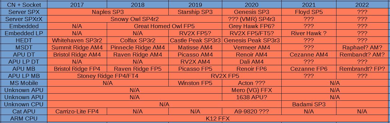 AMD CPU 2017 - 2022.png